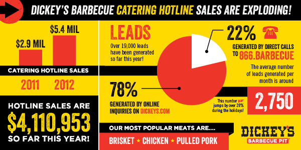 Dickey's Barbecue Catering Hotline Serves Up Record Sales